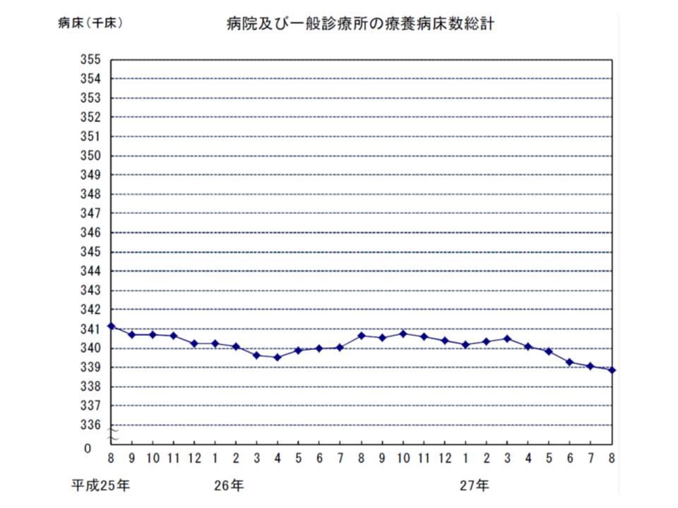 療養病床数(病院+有床診)は緩やかな減少傾向にあり、15年3月から減少傾向が強くなっている点は前月から変わっていない