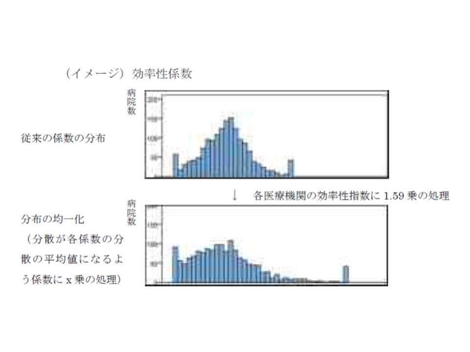 機能評価係数IIの分散を均等化するための調整イメージ