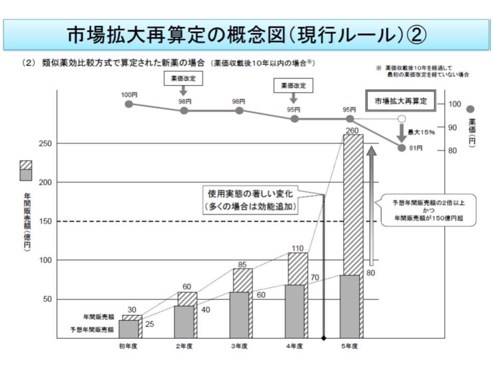 類似薬効比較方式における市場拡大再算定の概念図、売り上げ規模などのほかに「使用実態の著しい変化」という要件が加わる