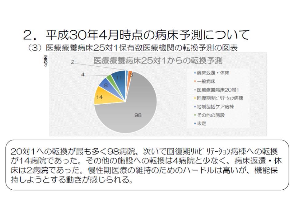 全日本病院協会の調査では、25対1医療療養の多くは20対1医療療養への転換を考えているが、一部には回復期リハや地域包括ケアへの移行を考えているところもある