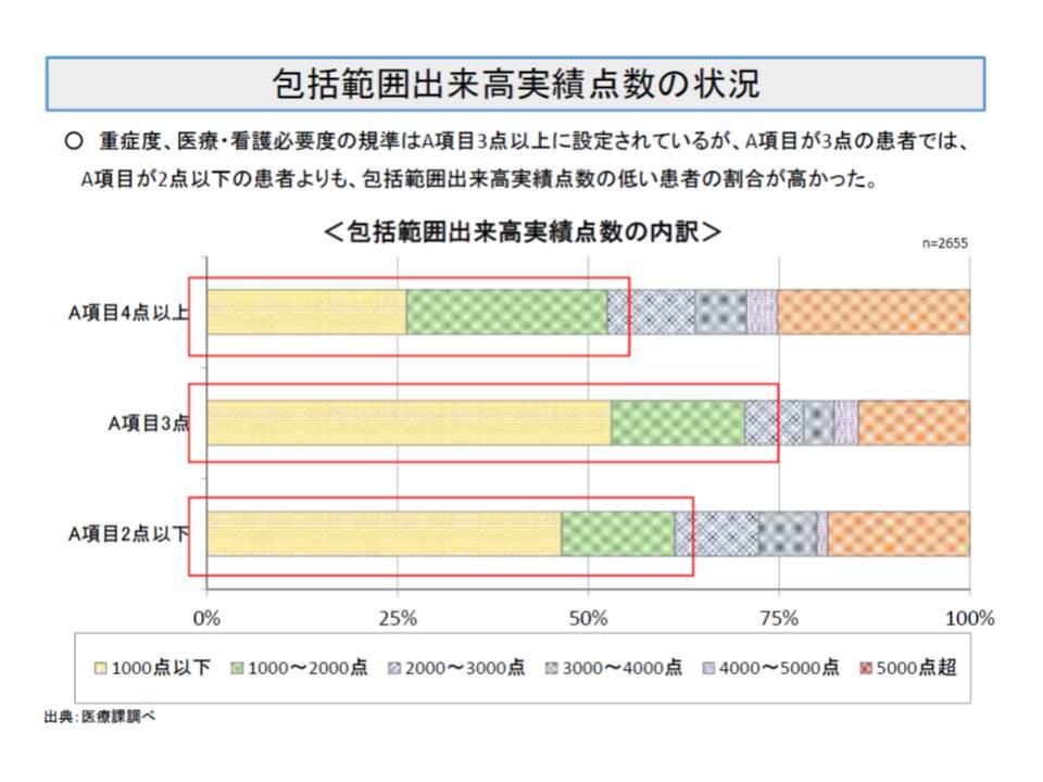 DPCの包括範囲出来高実績を見ると、A項目3点のほうが、A項目2点以下よりも、低い(医療資源投入量が少ない)患者の割合が多い