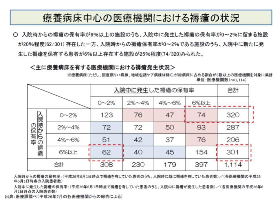 ブルーの療養病棟では褥瘡に対するケアの質が良く、赤の療養病棟では褥瘡に対するケアの質が良くないと考えられる