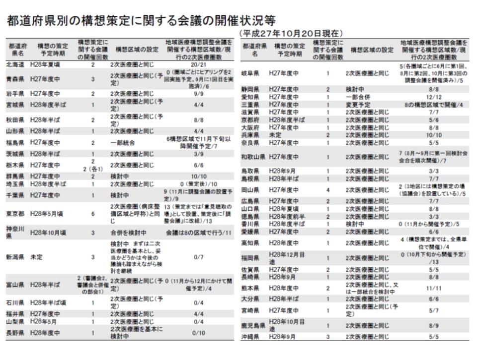 各都道府県における地域医療構想の策定予定や、地域医療構想策定会議などの開催状況
