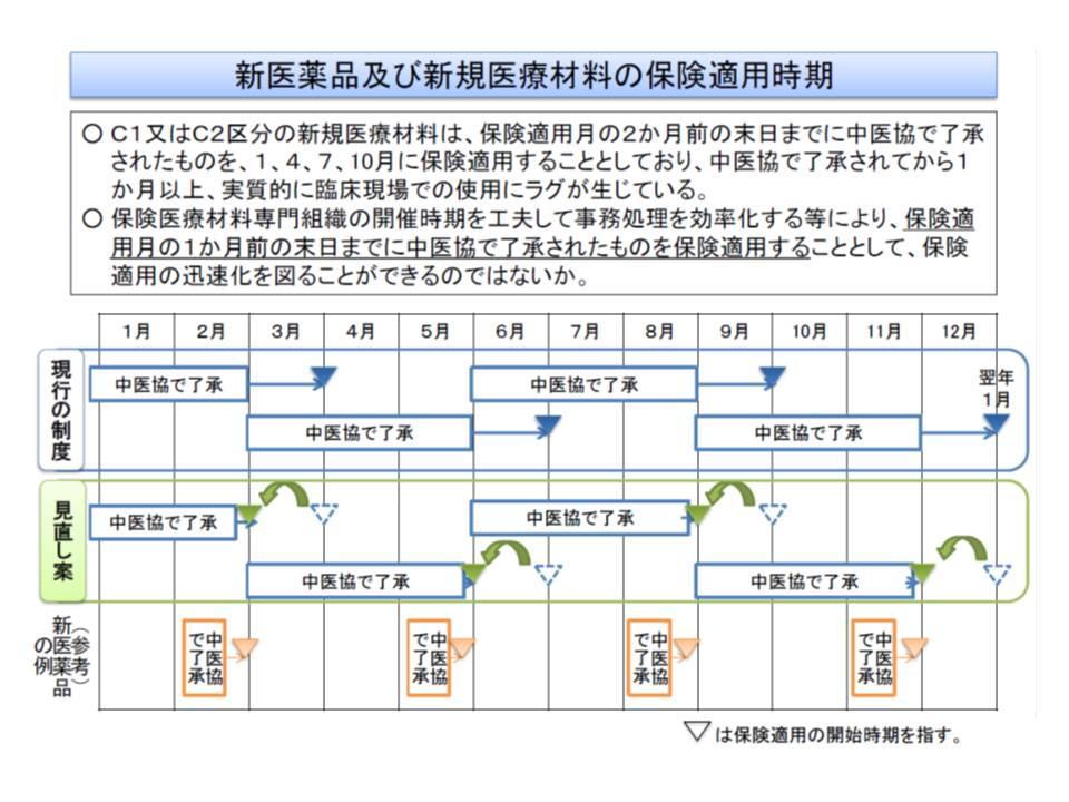 新機能の医療機器(区分C1、C2)について、実際に保険収載する時期を現行より1か月早める(年4回収載は維持する)