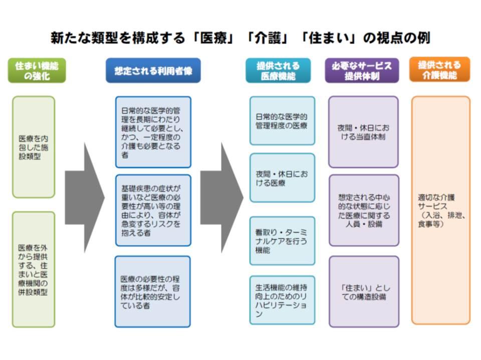 厚生労働省の提案した、新たな施設類型。25対1療養や介護療養が、住まいの機能を強化するとともに、適切な介護サービスなどを備え、必要な医療サービスを(1)内包する類型(2)外から提供する類型(住まいと医療機関との併設)―の2つの類型を提唱している