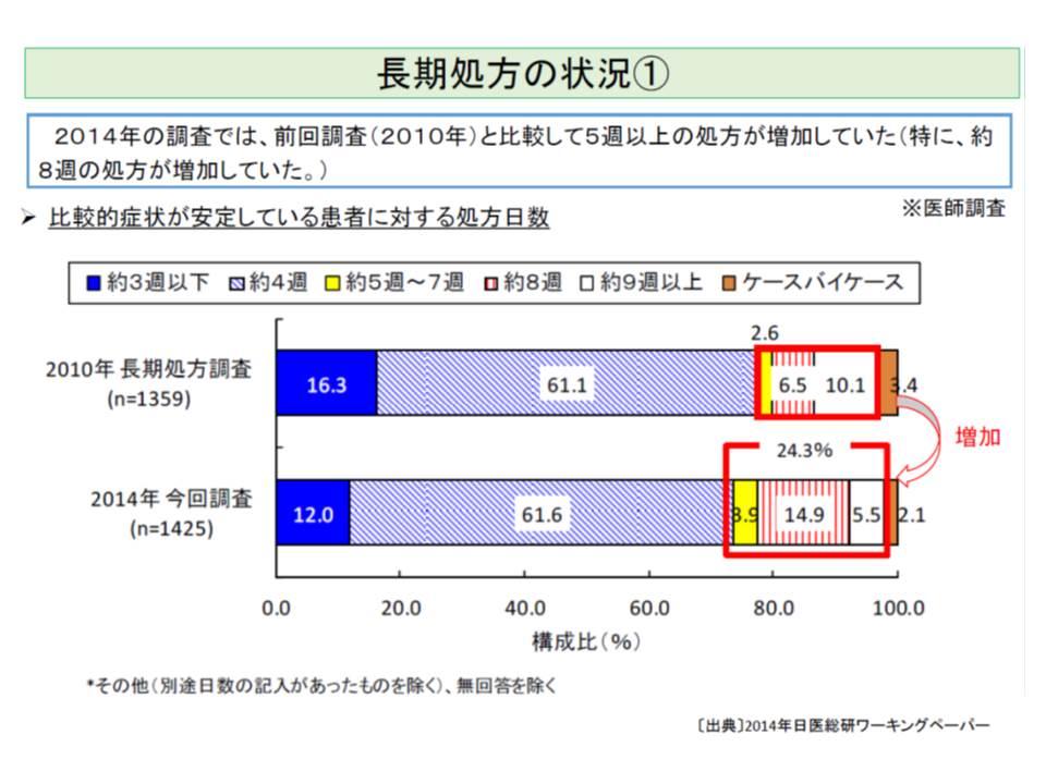 日医総研の調査・分析によれば、2010年から2014年にかけて処方日数は長期化している