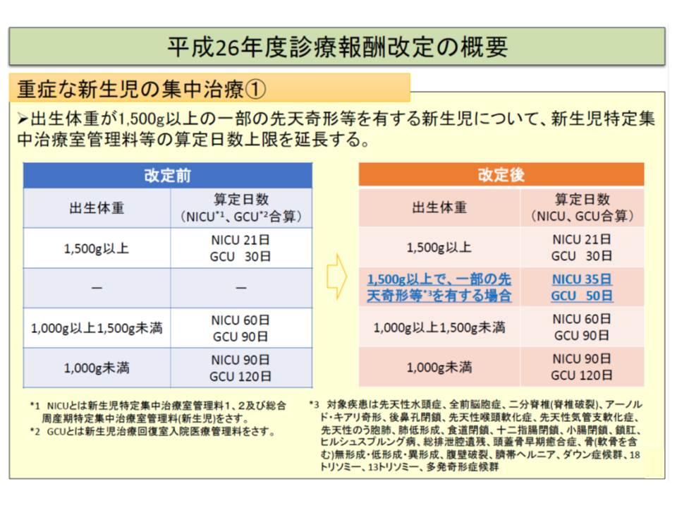 NICU、GCUについて、入院期間が長くなりがちな「出生体重が1500グラム以上で、先天性水頭症などの先天性奇形など有する」患児では、算定可能日数を延長する仕組みが前回の2014年度(平成26年度)診療報酬改定で導入された