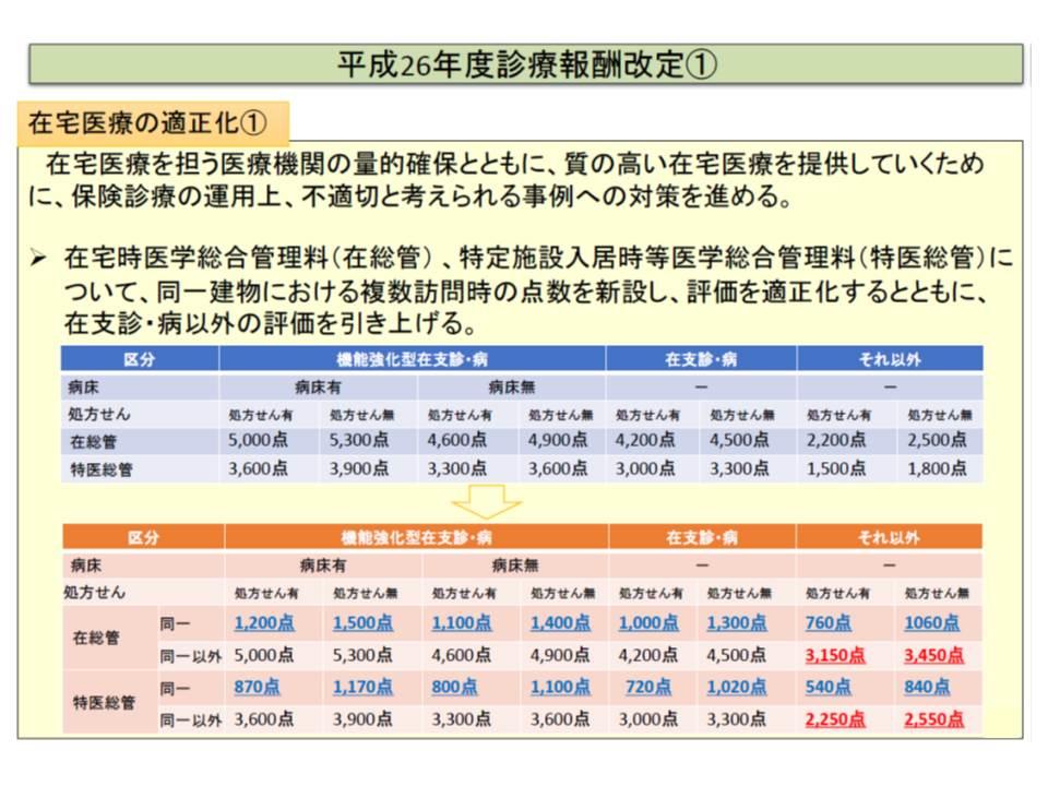 2014年度(平成26年度)の前回改定では、同一建物に居住する複数の患者への在総管や特医総管について大幅な減額が行われた