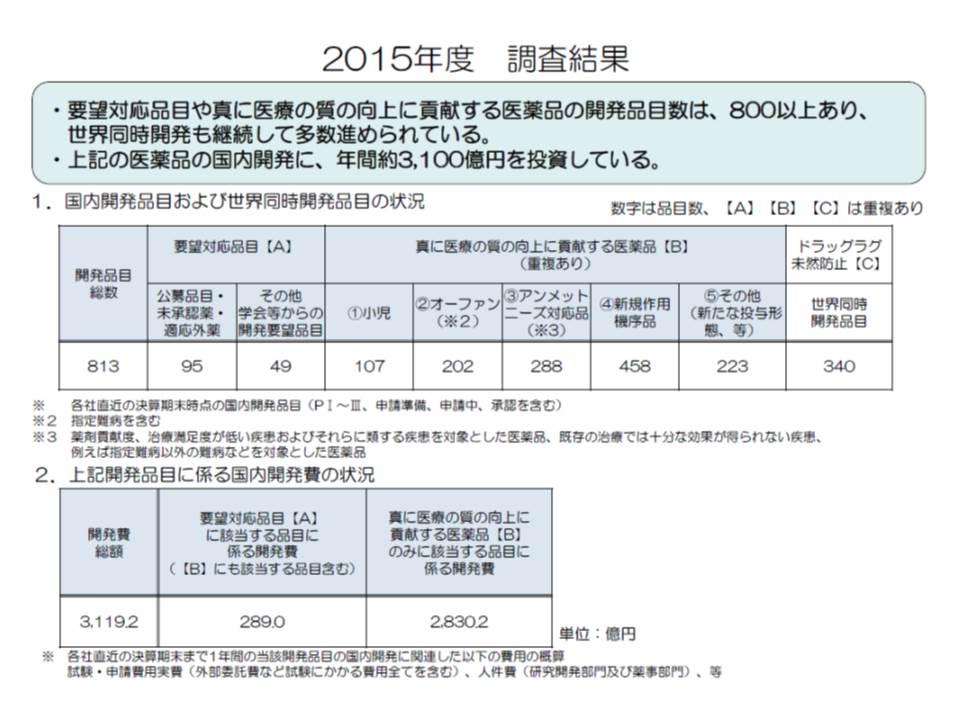 日本製薬団体連合会の調査によると、2013年度から2015年度にかけて、医療の質の向上に貢献する医薬品(小児用薬や希少疾病用医薬品など)の開発が徐々に進んでいる(1)