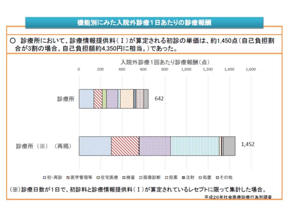 紹介状により大病院を受診する患者は、診療所において4350円程度の自己負担をしている
