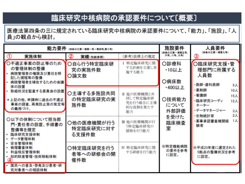 臨床研究中核病院の承認要件(その1)