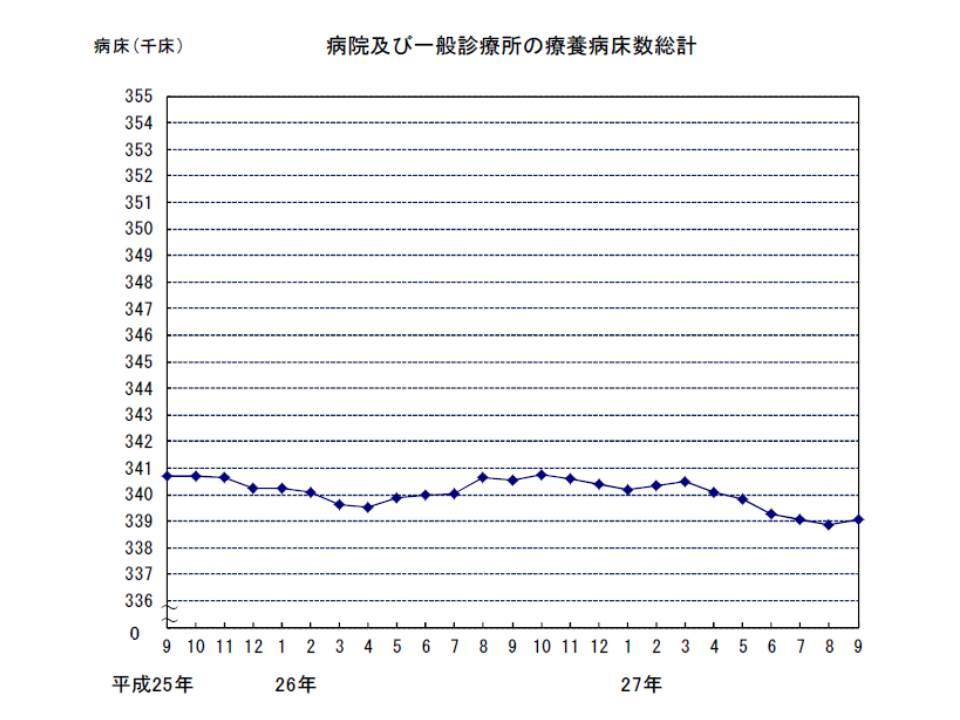 療養病床数(病院+有床診)は緩やかな減少傾向にあり、15年3月から減少傾向が強くなっているが、こちらもブレーキがかかったように見える