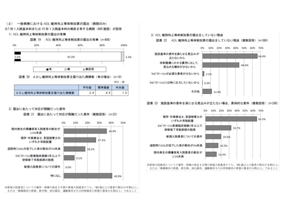 ADL維持向上等体制加算は7対1・10対1の5.5%に過ぎず、セラピストの配置などがハードルになっている