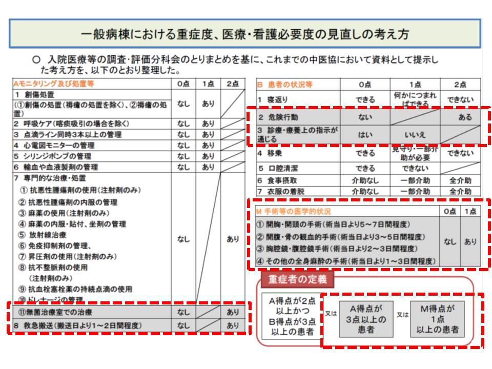 看護必要度のA、B項目を見直すと同時に、手術などの医学的状況を評価する「M項目」を新設、重症者には「A2点以上かつB3点以上」に加えて、「A3点以上」「M1点以上」の患者もカウント(赤線部分が見直し点)