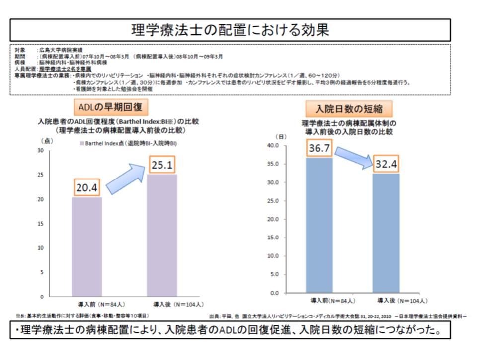 広島大学病院では、急性期病棟にリハ専門職を配置したところ、ADLの早期回復、在院日数の短縮と言う効果が生じた