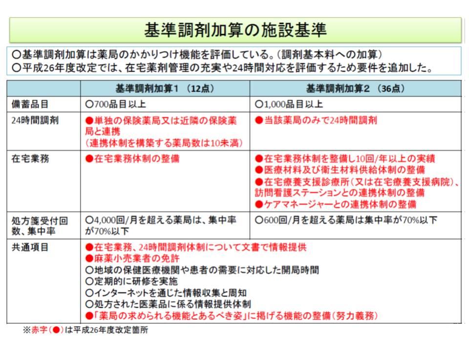 基準調剤加算の施設基準