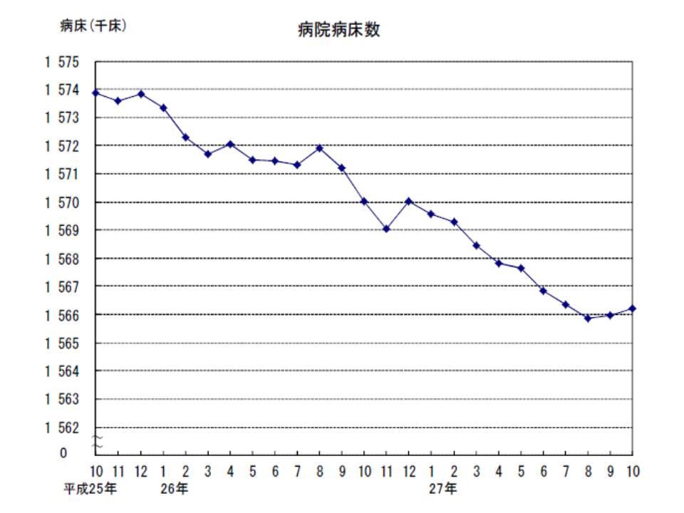 病院の病床数は、大きく見ると減少傾向にあるが、ここ2か月は増加している