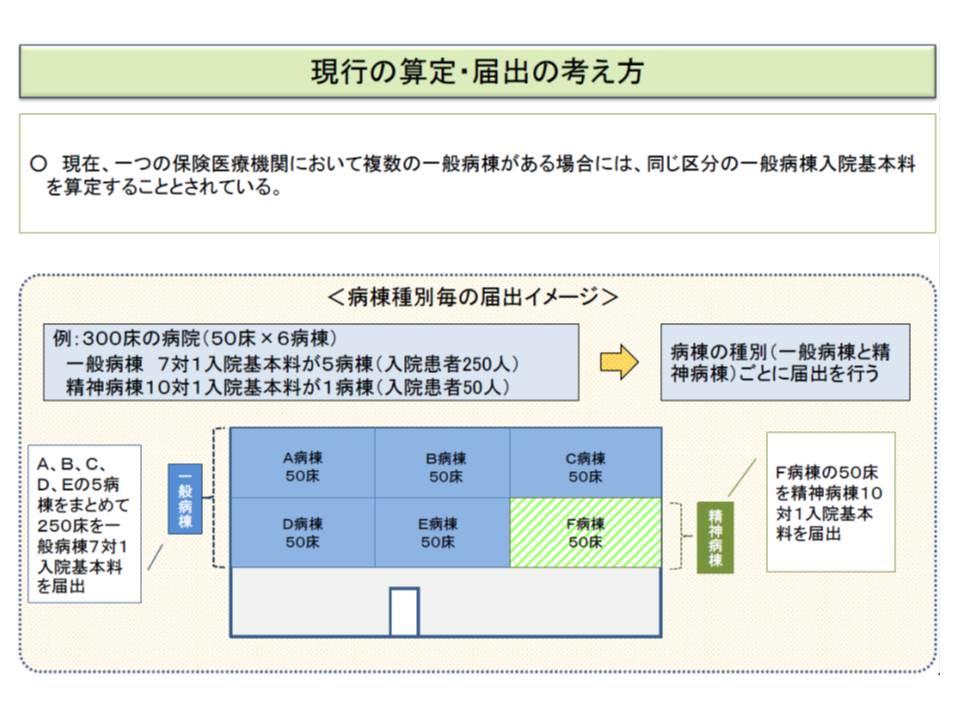 現在は、病院単位で一般病棟の入院基本料を算定する