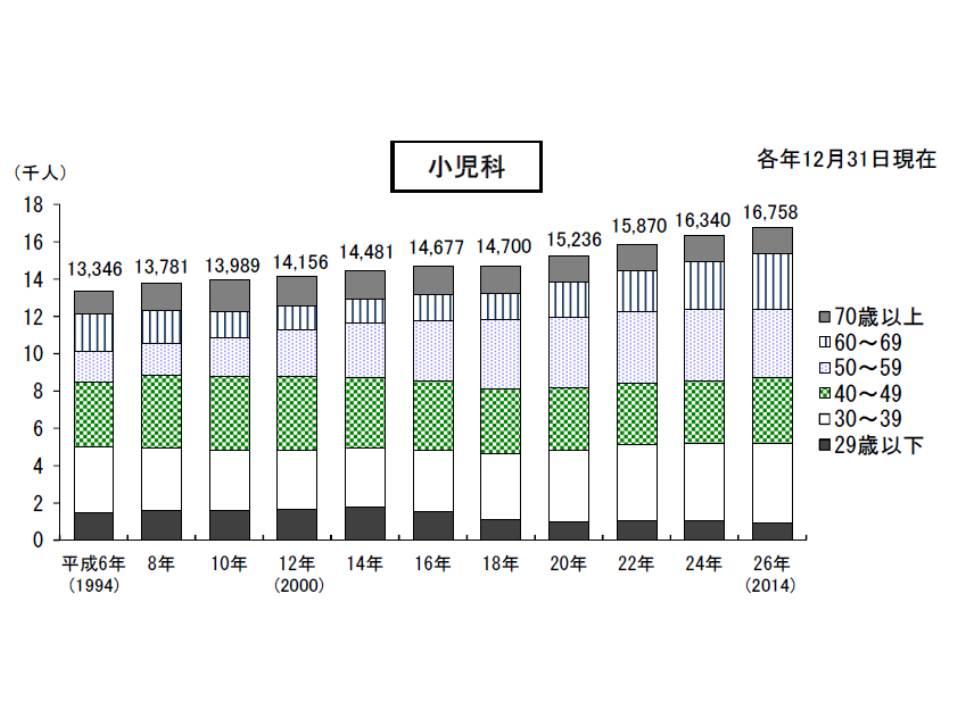 主たる診療科が小児科である医師数の年次推移、2006年までは横ばいであったが、その後、増加していることが分かる
