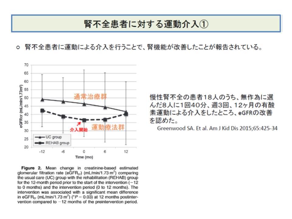 腎不全患者に対して運動による介入を行うと、腎機能が改善した(1)