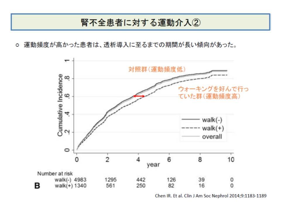 腎不全患者に対して運動による介入を行うと、腎機能が改善した(2){|