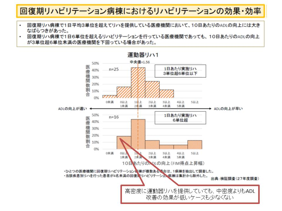高密度に運動器リハを提供していても、中密度よりもADL改善の効果が低いケースも少なくない