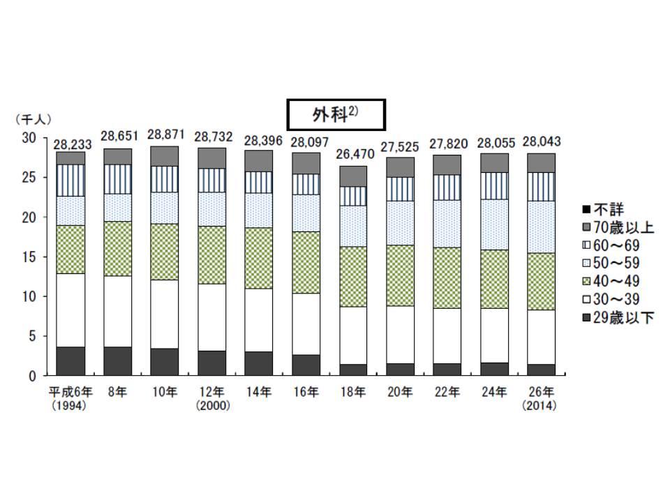 主たる診療科が外科である医師数の年次推移、2006年までは若干の減少傾向にあったが、その後、横ばいとなっている