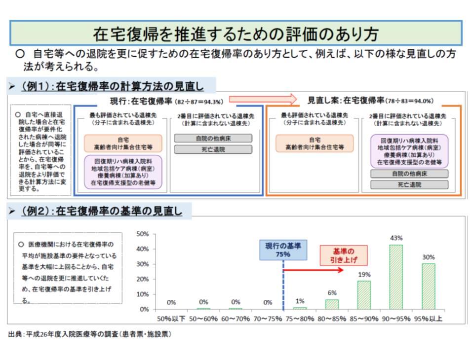 在宅復帰率要件について、計算方法の見直しや基準値(現在75%以上)の引き上げが検討される