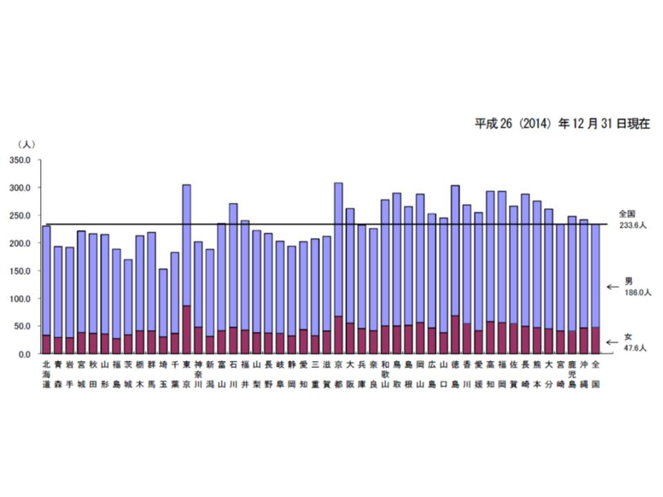 都道府県(従事地)別に見た医療施設に従事する人口10万人対医師数、大都市と西日本で多いことが分かる