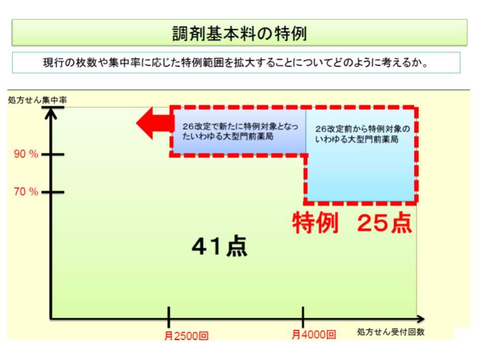大型の門前薬局(赤枠部分)については、調剤基本料が減額される