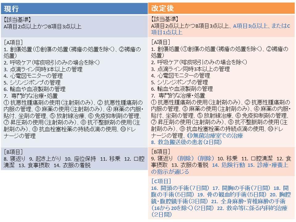 一般病棟用の重症度、医療・看護必要度が大幅に見直される(青字が見直し部分)