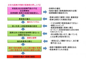 図表2:日本の医療費増大、医療崩壊のつながる原因の流れ