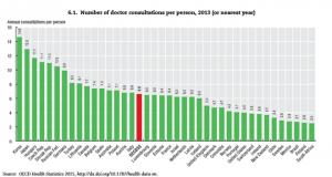 図表3:OECDにおける患者1人当たりの外来受診回数(Health at a Glance 2013)