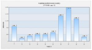 図表2:新たな集計条件に対応した「病院指標」(※「年齢階級別退院患者数」のグラフイメージ)
