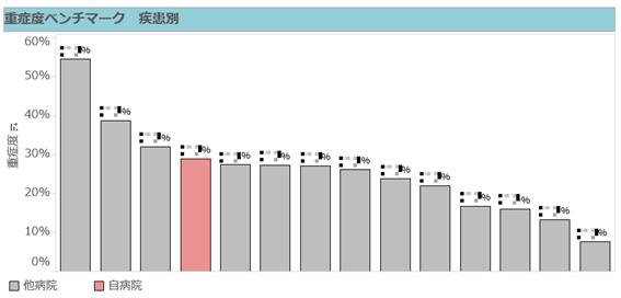 【図表3】「看護必要度分析」のイメージ。赤の縦棒が自病院の重症度割合で、他病院と比較することができる。A項目やC項目の詳細に落とし込んでのベンチマーク分析も可能