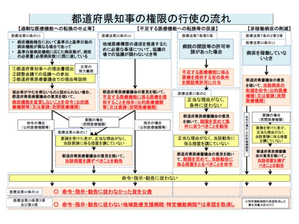 地域医療構想の実現に向けた、都道府県知事の権限一覧
