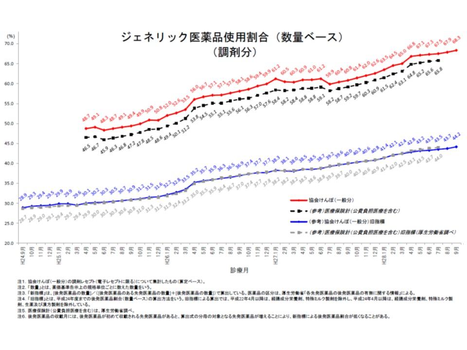 協会けんぽ全体の後発品使用割合(数量ベース、調剤分)は、2016年9月に68.3%になった