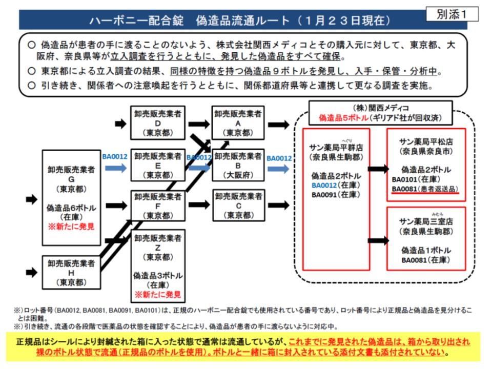 1月23日時点で判明している偽造ハーボニーの流通ルート