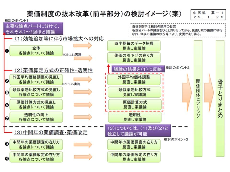 薬価制度抜本改革(前半検討部分)の詳細な検討スケジュール案