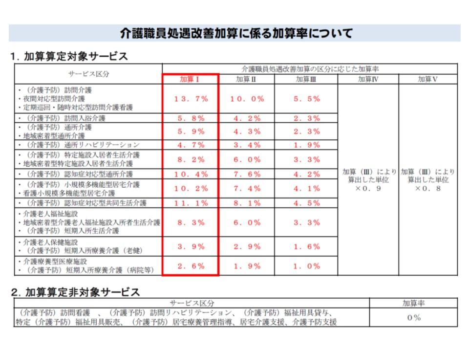 介護職員処遇改善加算の加算率、赤字部分が新設される「加算I」の加算率