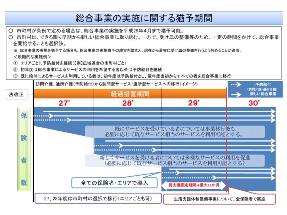 総合事業への移行スケジュール