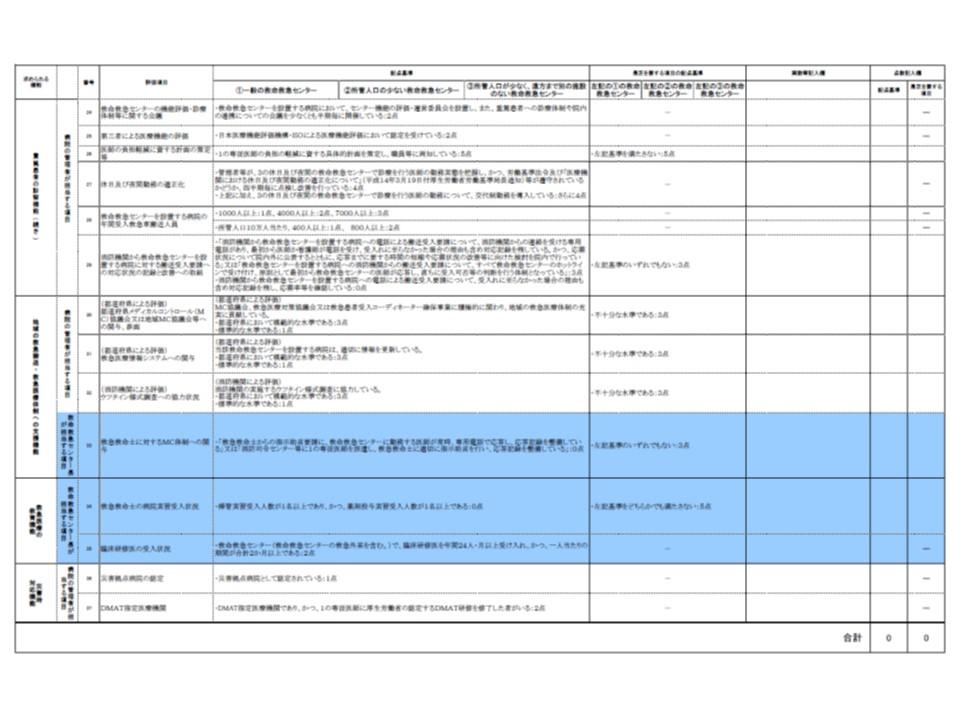 救命救急センターの充実段階の評価指標その2
