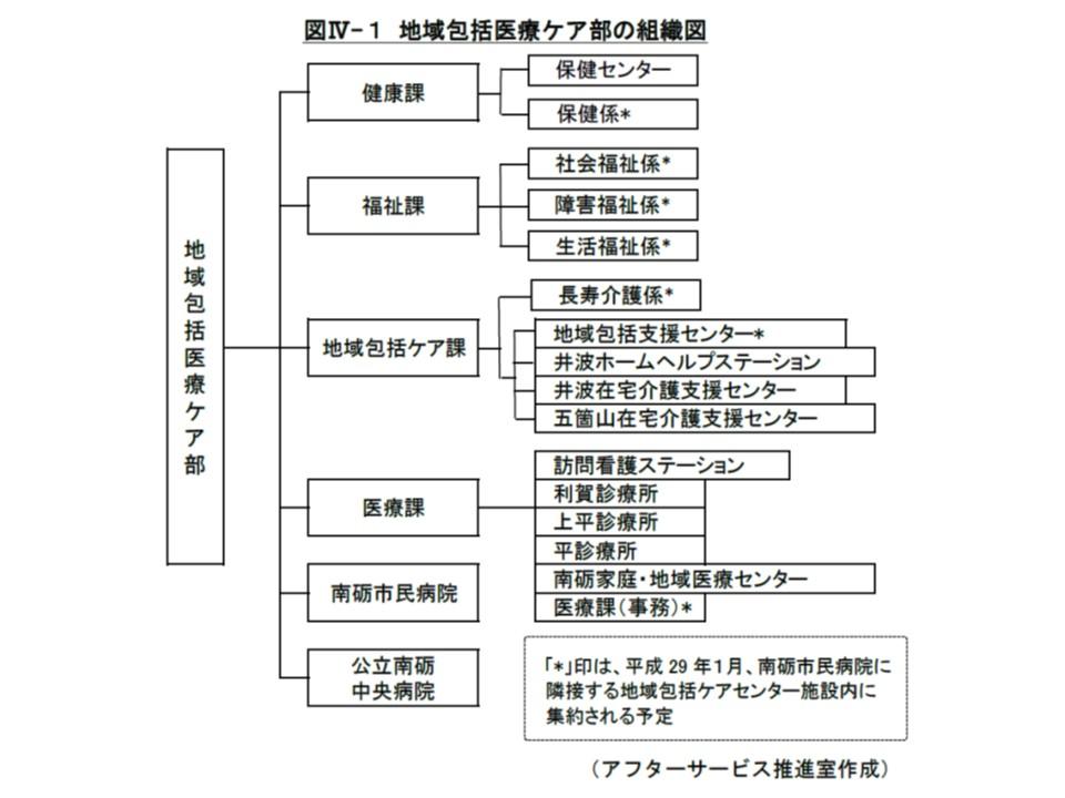 富山県南砺市が編成した「地域包括医療ケア部」の概要
