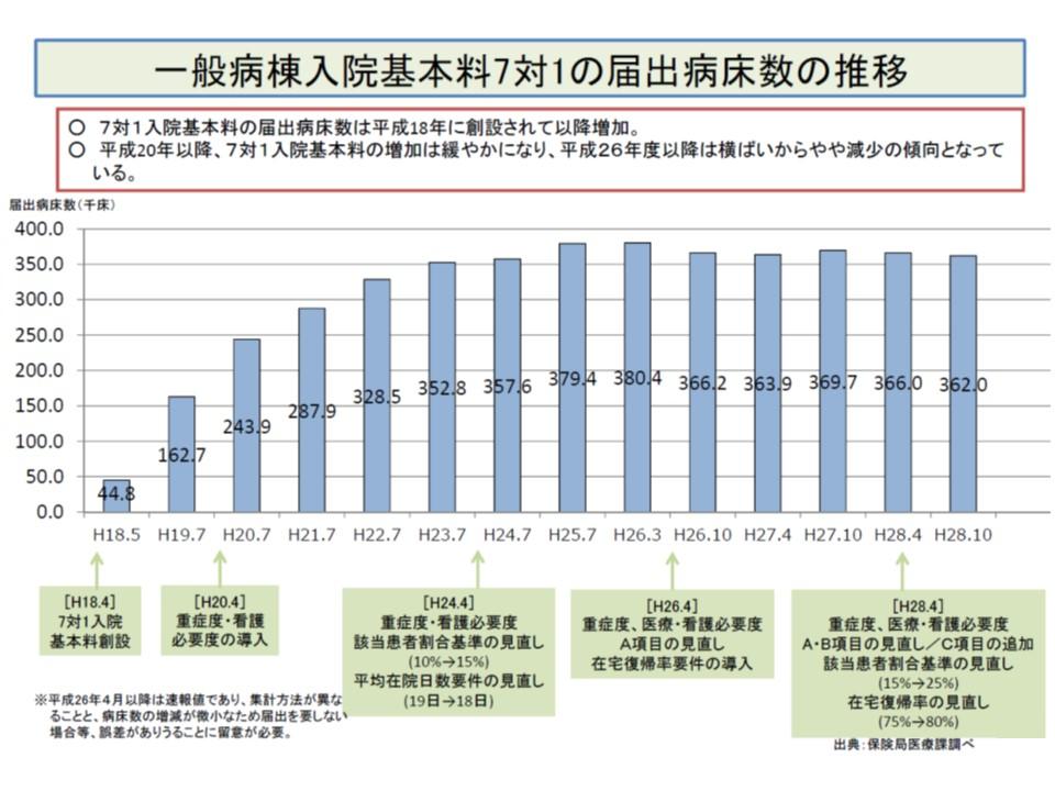 7対1病床数(届け出)は、2016年度改定後によって若干減少傾向にある
