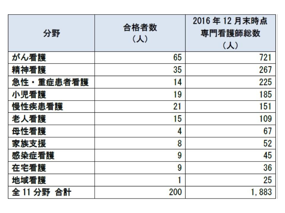 2016年12月末時点で、専門看護師は11分野合計で1883名となっている
