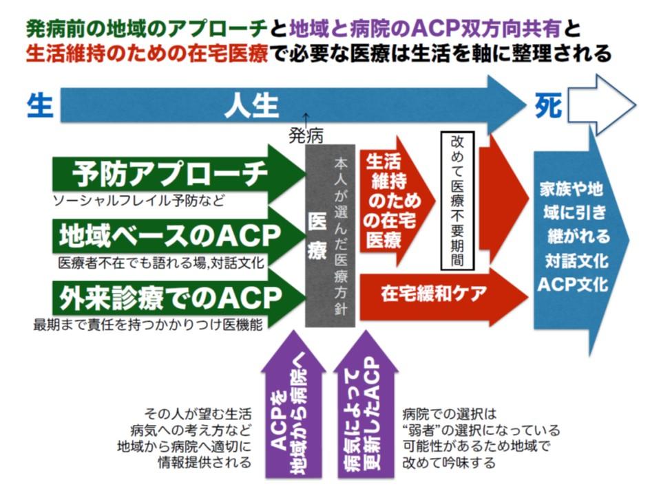 オレンジホームケアクリニックの紅谷代表は、在宅医療における「ACP」(アドバンスケアプランニング)の重要性を強調する
