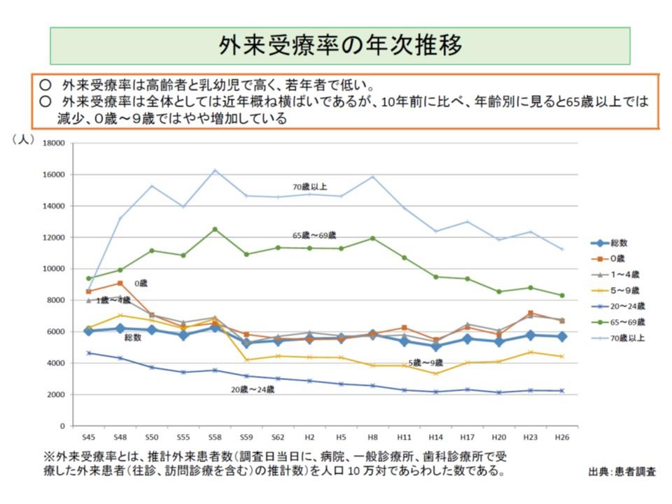 外来受療率は、高齢者で高いものの、徐々に下がってきていることも分かる