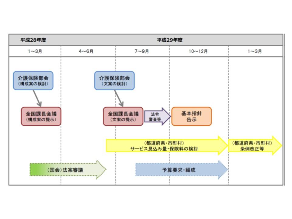 第7期介護保険事業(支援)計画(2018-21年度)の策定スケジュール
