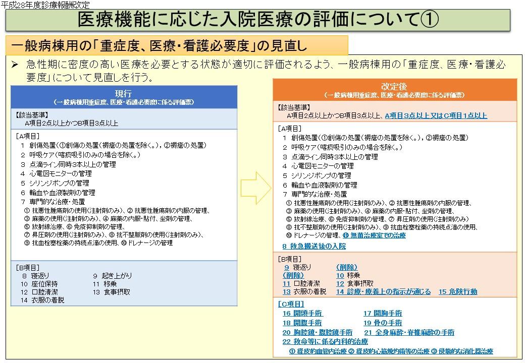 一般病棟用の重症度、医療・看護必要度について評価項目が大幅に見直されている(1)