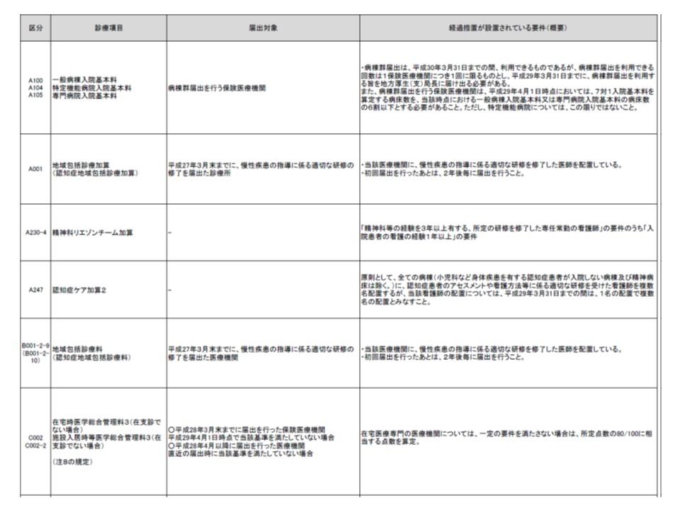 2017年4月1日以降の算定にあたり、注意が必要な診療報酬項目(1)